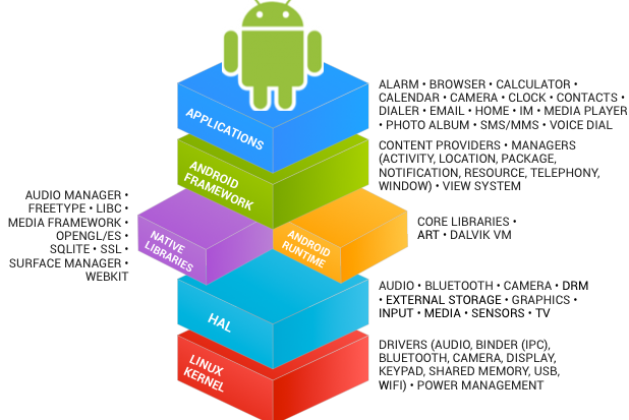 Utilizing Kotlin to Target your Next Android App Development Project